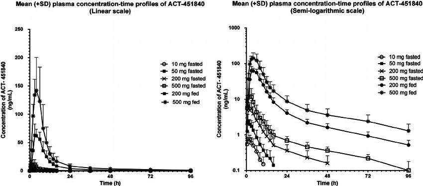 Arithmetic mean ( Ϯ SD) plasma concentration-time profile