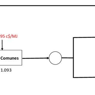Diagrama de planta de cogeneración de electricidad y agua