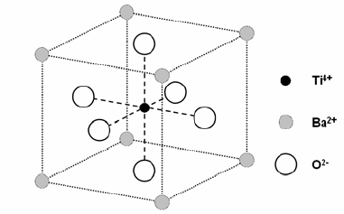 The idealised 'crystal perovskite structure' of BaTiO 3