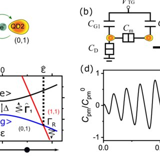 (PDF) Quantum interference capacitor based on double