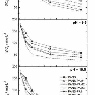(PDF) Enhanced Silica Removal By Polyamine- and