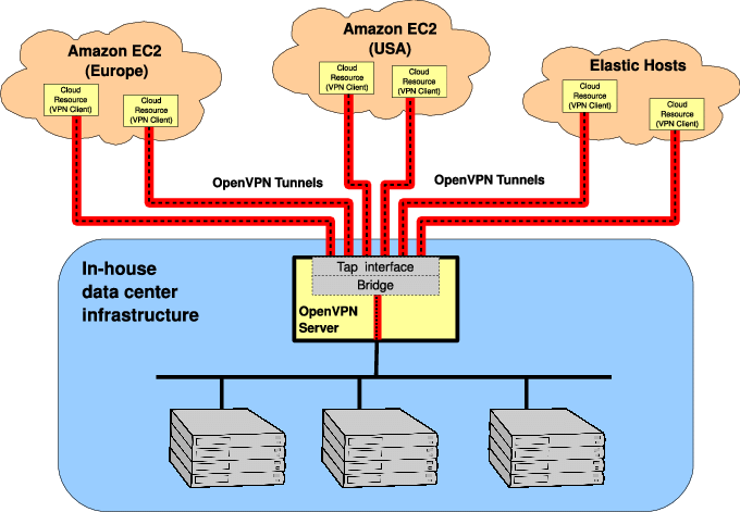 microsoft infrastructure diagram 240v light switch wiring network configuration schematic vpn based for a multi cloud