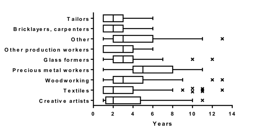 Distribution of terms served by apprenticed orphans from