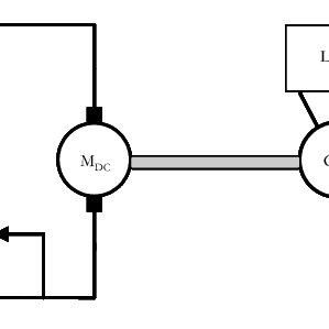 (PDF) On-Line Speed Control of the Shunt-Connected DC