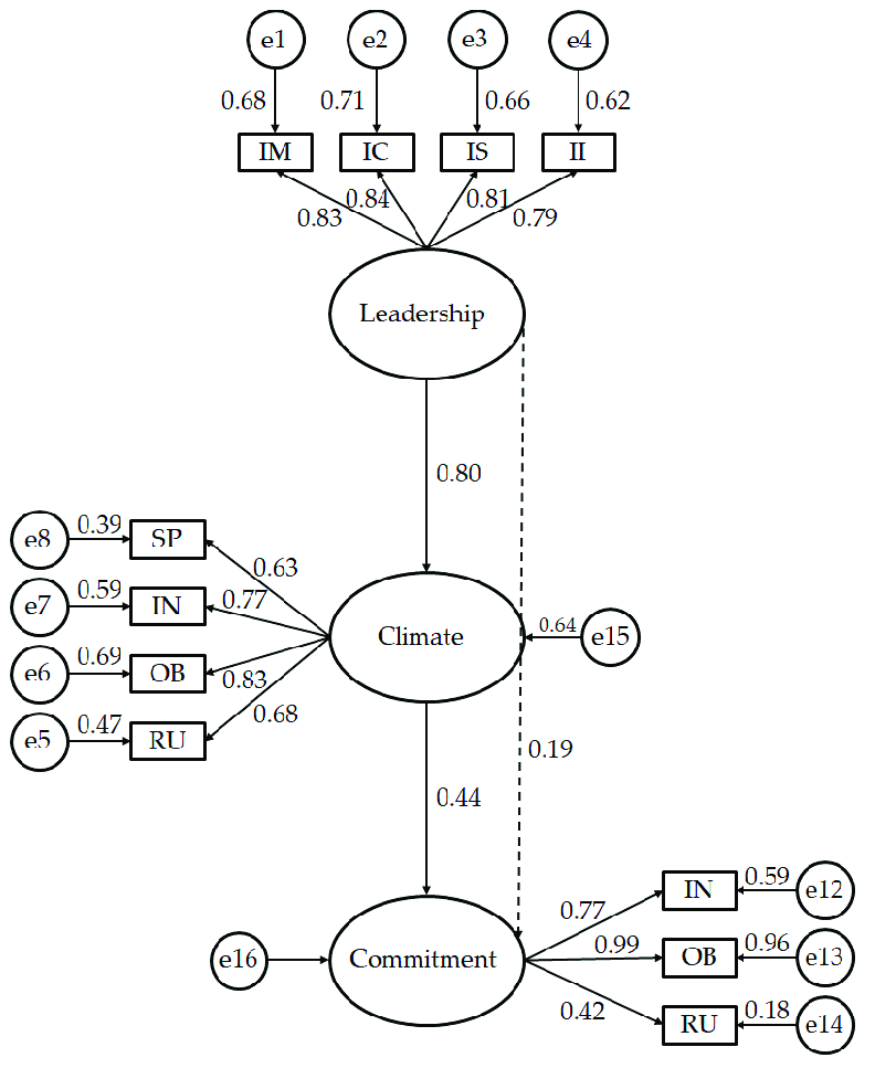 Resulting model according to the relationship between