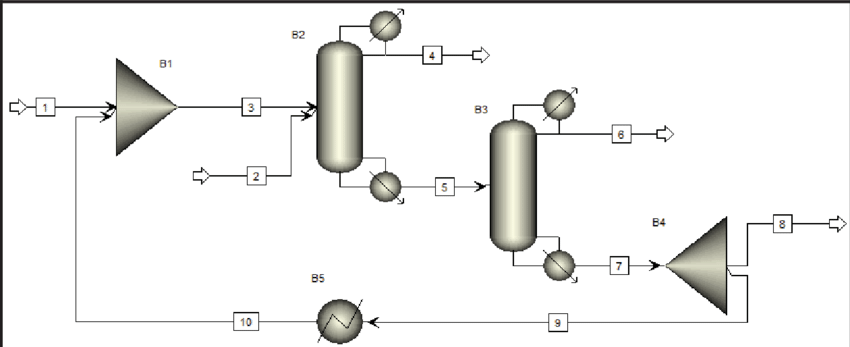 Flowsheet of the extractive distillation process using