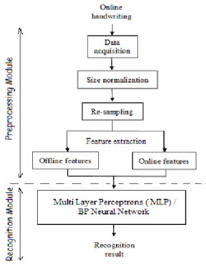 """A block diagram of the proposed """"Online Handwriting"""