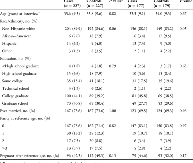 Demographic Characteristics Of Case Women With Vulvodynia And Controls By Age Category Boston Massachusetts