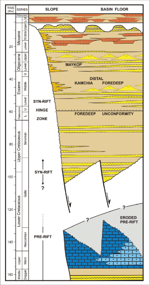 small resolution of conceptual chronostratigraphy of deepwater area off shore ne bulgaria no wells have been drilled in