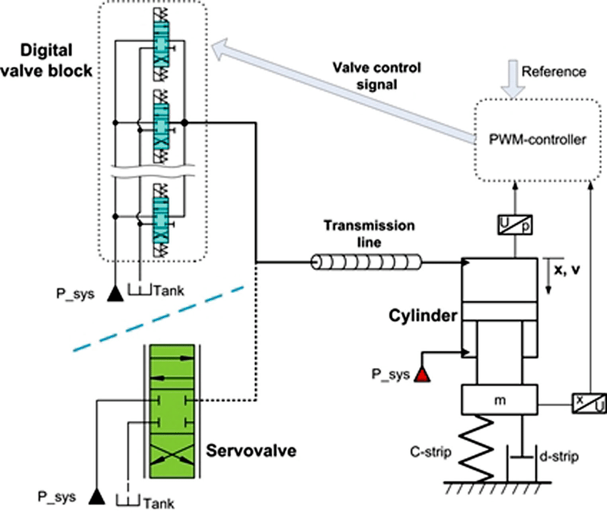 Schematics of a hydraulic gap control actuator with an