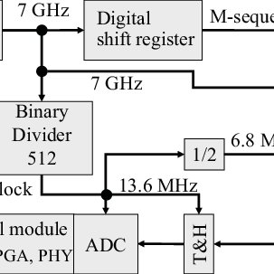 Block diagram of the UWB radar sensor used for