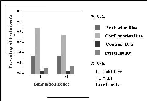 Study #1: subject matter expert bias for 7-point Likert