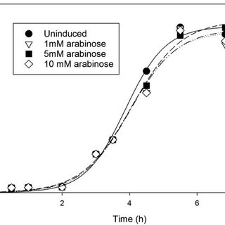 (PDF) Production of an anti-Candida peptide via fed batch