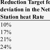 Sample calculation for target setting of a thermal power