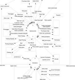 dfd level 0 sistem informasi akuntansi [ 850 x 1214 Pixel ]
