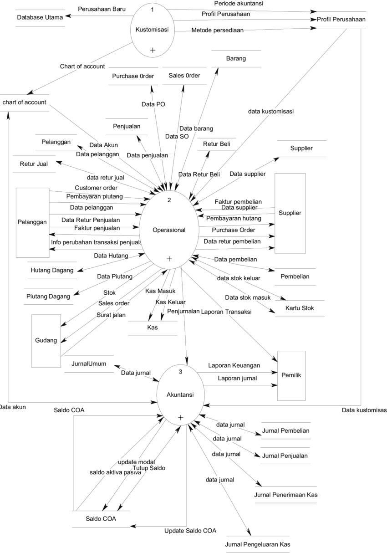 hight resolution of dfd level 0 sistem informasi akuntansi