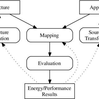 Diagram of the design space exploration framework for