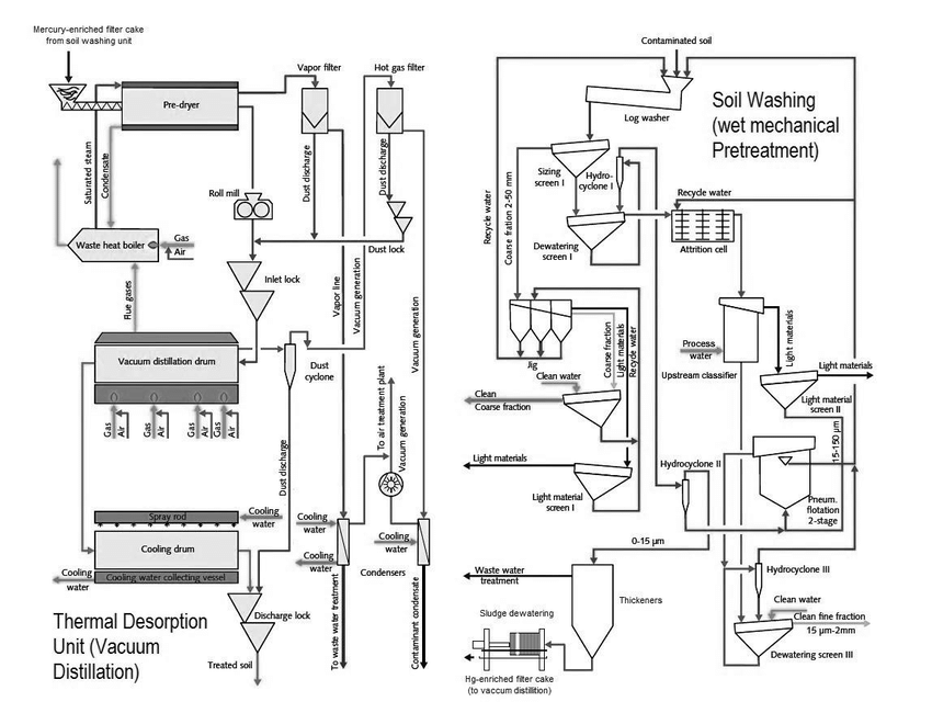 Process Diagram of the
