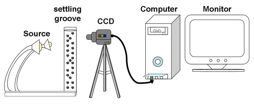 Schematic Diagram of the Nephelometric Turbidimeter Set-up
