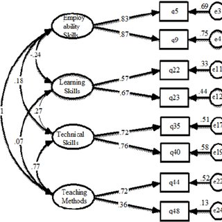 (PDF) Conceptual Model on the Implementation of Technical