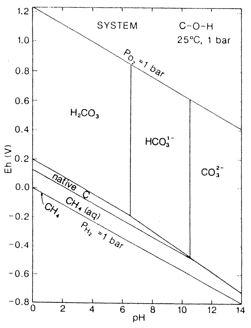 hight resolution of eh ph diagram for the system c o 2 h 2 at a total carbonate