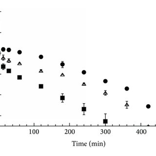 (PDF) Drug Release Kinetics and Front Movement in Matrix