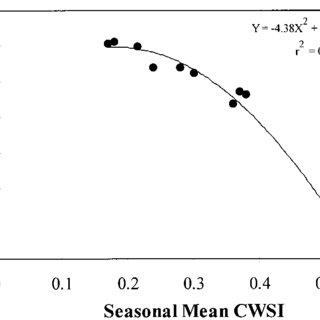 (PDF) Determination of Crop Water Stress Index for