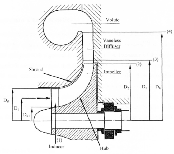 Meridional view of centrifugal compressor (Japikse