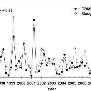 (a) Time series of MODIS aerosol optical depth and