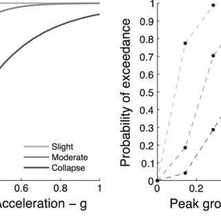 (PDF) Development of the OpenQuake engine, the Global