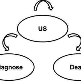 Tornado diagram (one-way sensitivity analysis). Numbers in