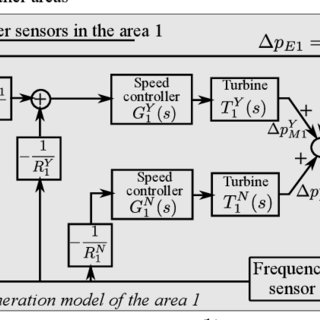 (PDF) Modeling and Mitigating Impact of False Data