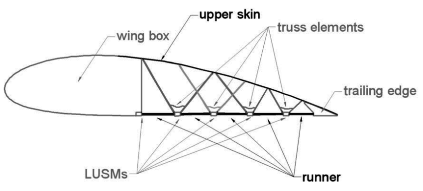Schematic view of the morphing aerofoil concept with the