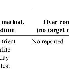 (PDF) Ruiqiang Liu and Rattan Lal, (2016). Nanofertilizers