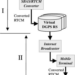 (PDF) Virtual differential GPS based on SBAS signal