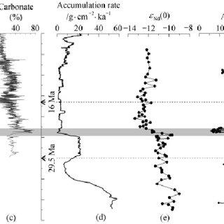 Stratigraphy, lithology and geochemistry at ODP Site 1148