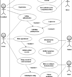 use case diagram for our patient monitoring system [ 850 x 1122 Pixel ]