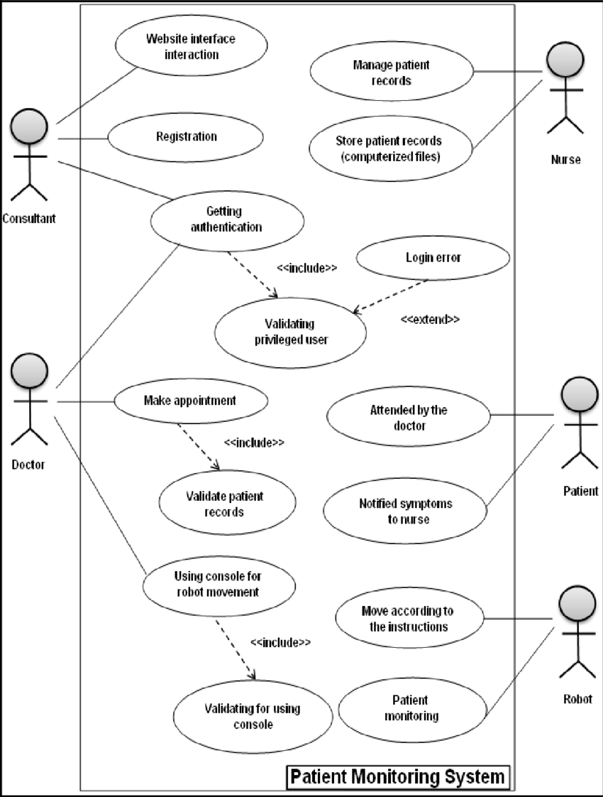 hight resolution of use case diagram for our patient monitoring system