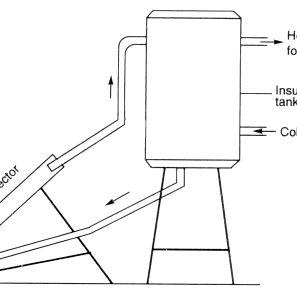 1. Small capacity natural circulation water heating system
