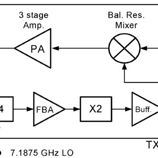 Maximum output power versus IF frequency for the TX chip