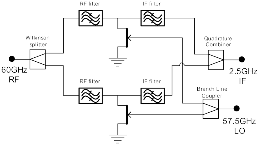 Highly integrated 60 GHz transmitter and receiver MMICs in