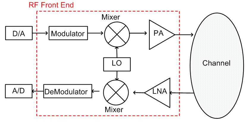front end diagram jeep wrangler 1 simplified rf transceiver block download