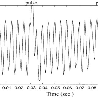 Measured output from the amplifier. The input is a 200 Hz