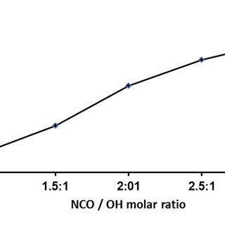 (PDF) Effect of increasing NCO/OH molar ratio on the