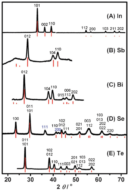 X-ray diffraction patterns of indium (A), antimony (B