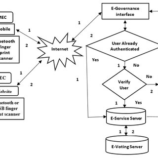 (PDF) Data Modeling for E-Voting System Using Smart Card