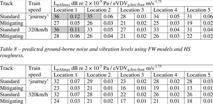 -predicted ground-borne noise and vibration levels using