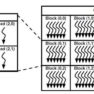 (PDF) GPU Based Accelerated JPEG Decoder