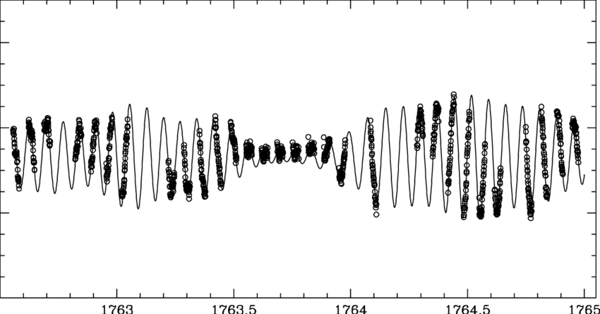 The fit of a part of the WIRE light curve where beating is