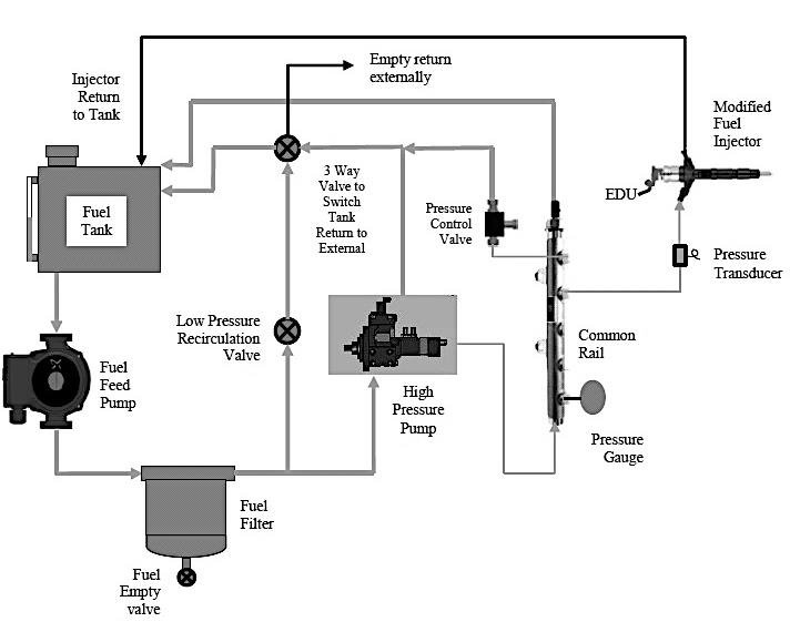 Schematic of the customised fuel injection system